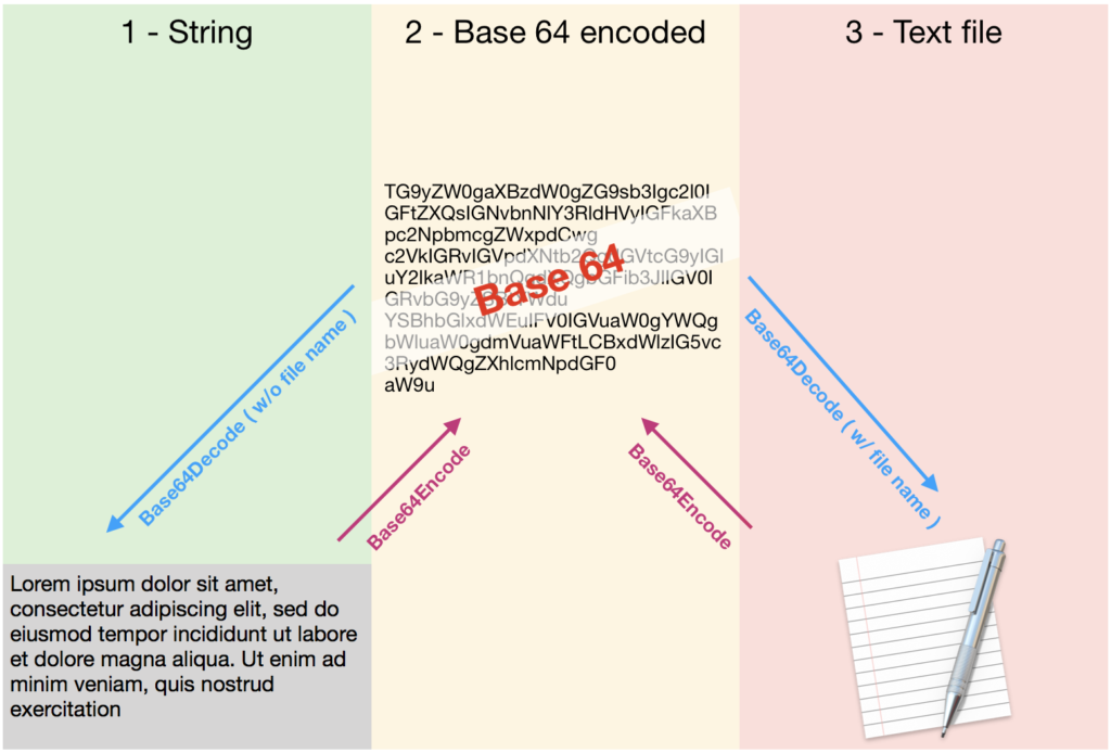 base64 encode Decode diagram