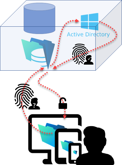Authentification via Active Directory