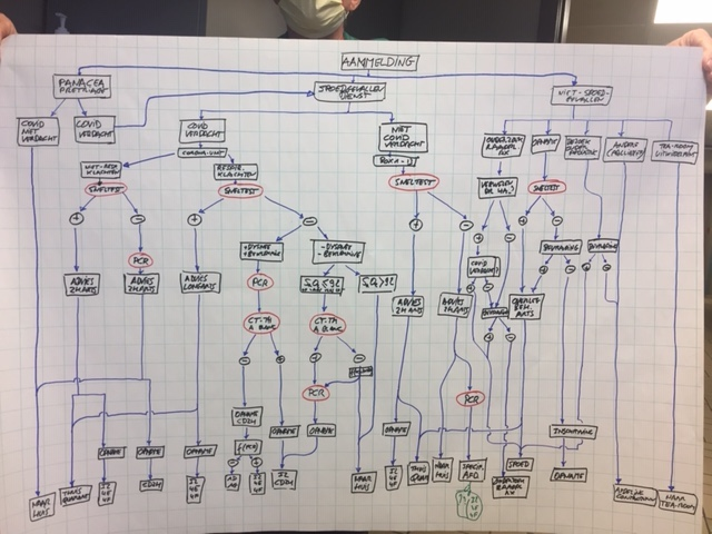 Hôpital : decision tree