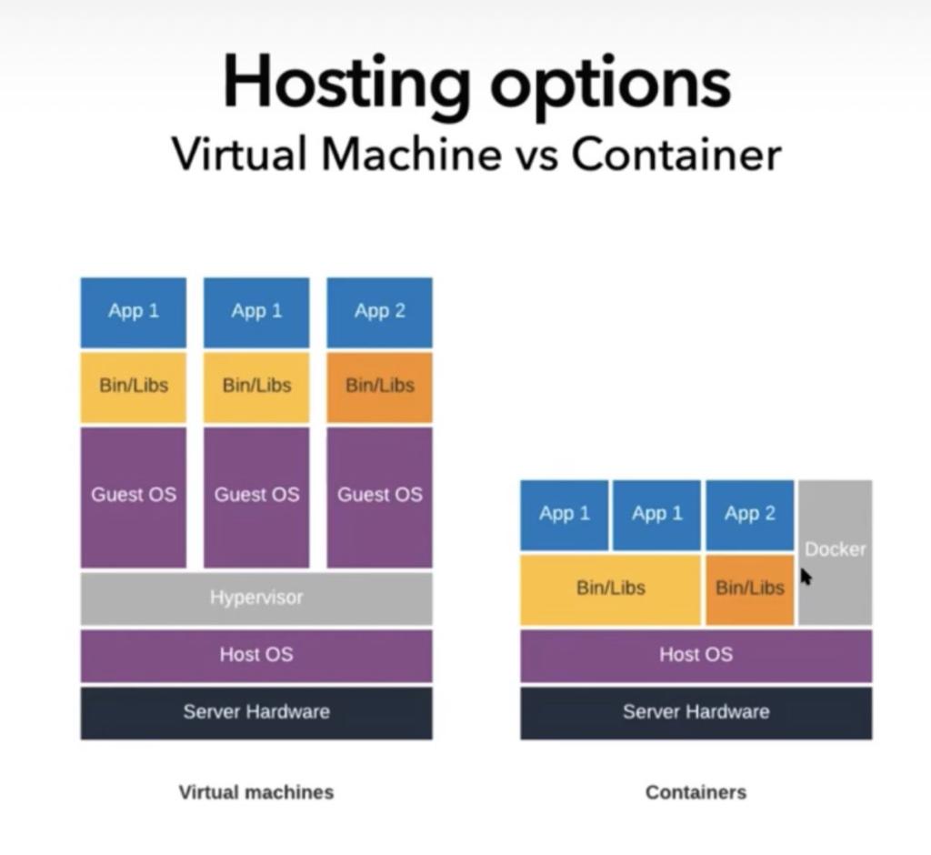 Virtual sever vs Container